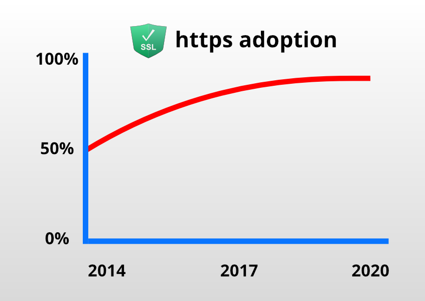 ~90% of internet traffic is now encrypted!